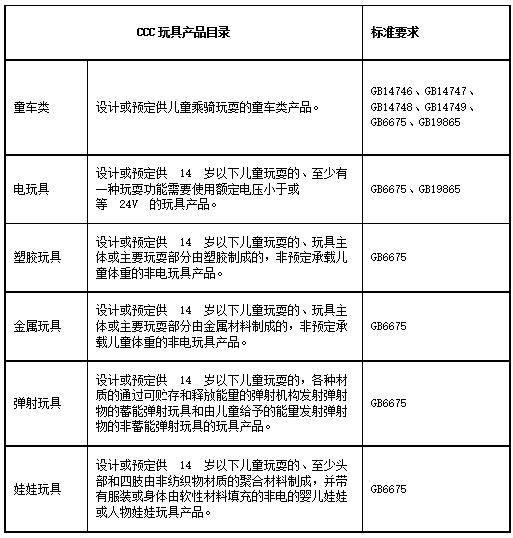 CCC認證玩具產品目錄