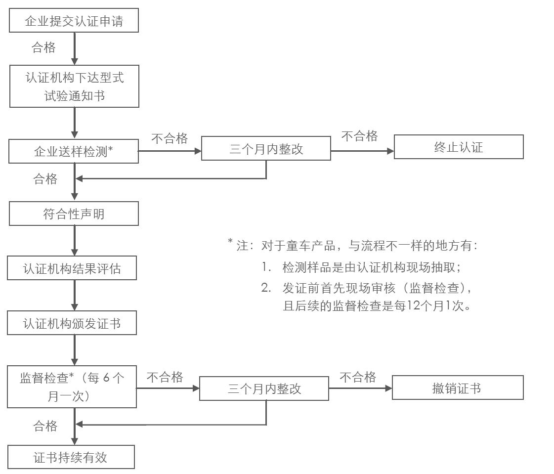 玩具CCC認證流程圖