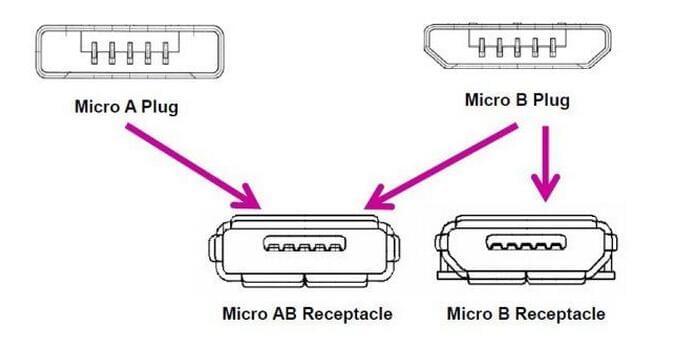 USB-IF认证