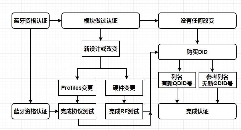 蓝牙BQB认证流程