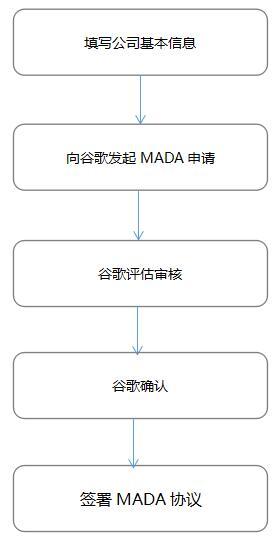 MADA协议申请流程