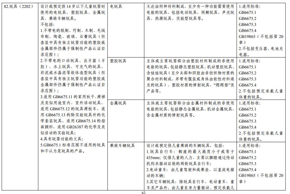 玩具CCC认证分类