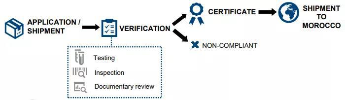 摩洛哥COC认证流程