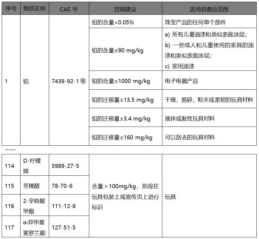 中国REACH管控物质清单